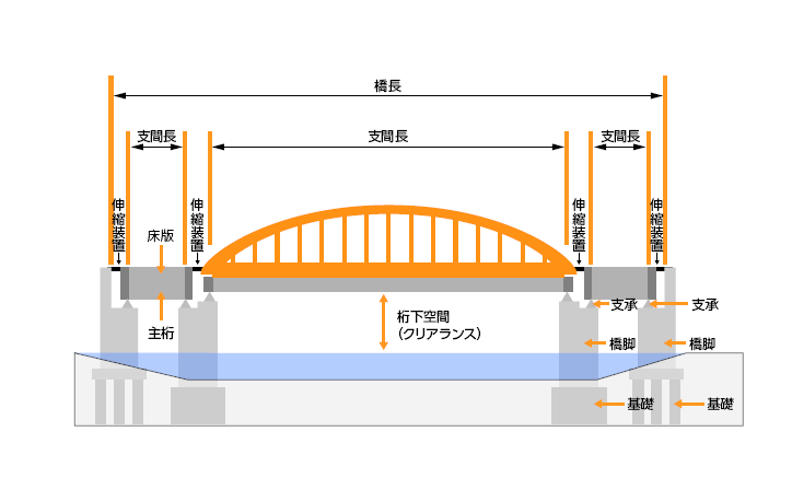 橋梁補修工事(株)サンエイ
